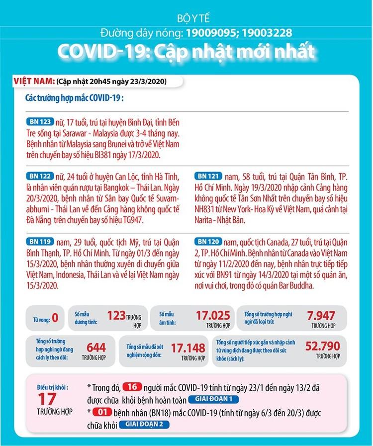 Dịch COVID-19 (sáng 24/3): Việt Nam ghi nhận bệnh nhân thứ 123 ảnh 2