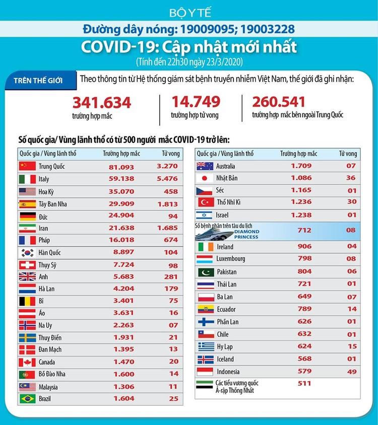 Dịch COVID-19 (sáng 24/3): Việt Nam ghi nhận bệnh nhân thứ 123 ảnh 7