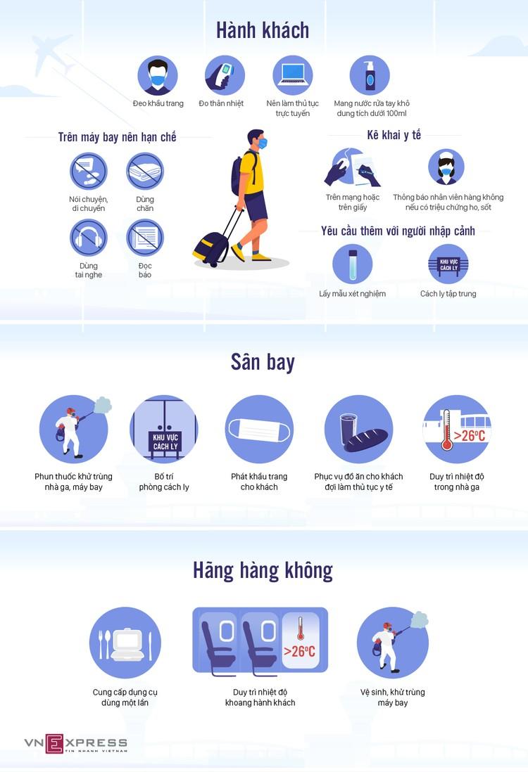 Hành khách đi máy bay phòng dịch như thế nào? ảnh 1