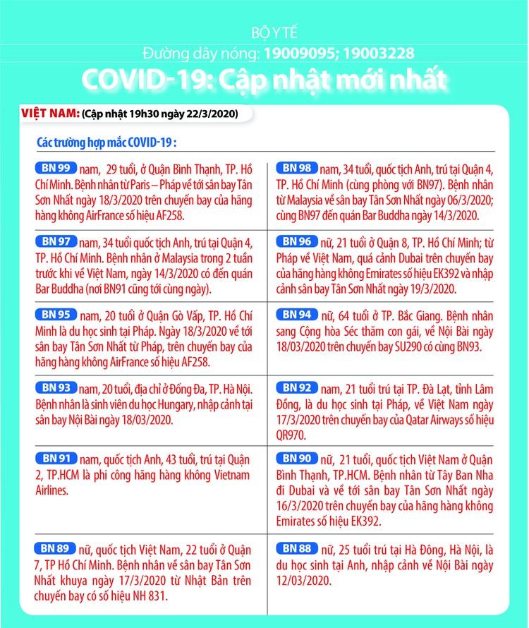 Dịch COVID-19 (sáng 25/3): Việt Nam công bố thêm 11 ca nhiễm nâng tổng số bệnh nhân lên 134 ảnh 4