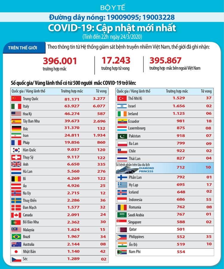 Dịch COVID-19 (sáng 25/3): Việt Nam công bố thêm 11 ca nhiễm nâng tổng số bệnh nhân lên 134 ảnh 7
