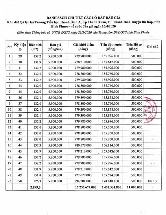 Ngày 16/4/2020, đấu giá quyền sử dụng đất tại huyện Bù Đốp, tỉnh Bình Phước ảnh 1
