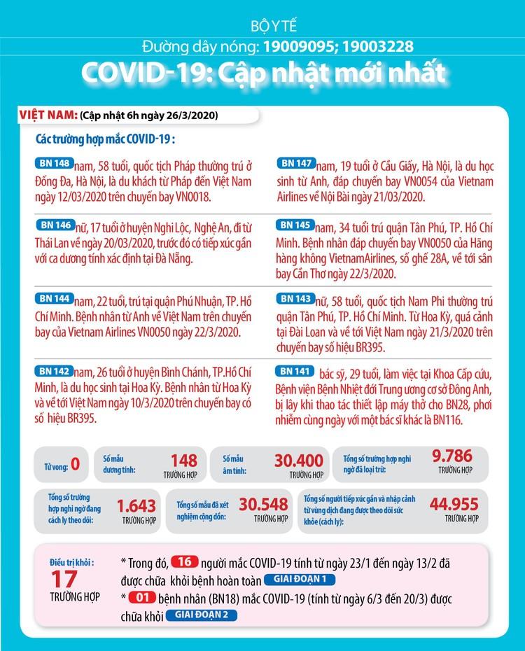 Dịch COVID-19 (sáng 26/3): Việt Nam số ca bệnh nhân tăng lên 148 ảnh 2