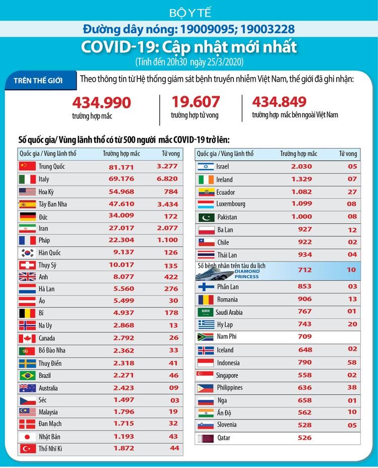 Dịch COVID-19 (sáng 26/3): Việt Nam số ca bệnh nhân tăng lên 148 ảnh 4