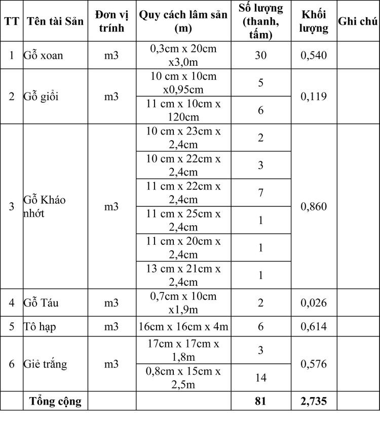 Ngày 9/4/2020, đấu giá tài sản tịch thu xung quỹ Nhà nước tại tỉnh Yên Bái ảnh 1
