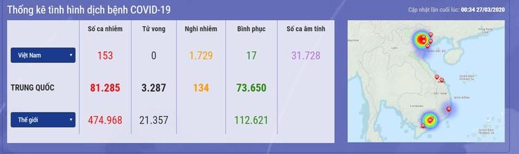 Dịch COVID -19 (sáng 27/3): Việt Nam tăng thêm 5 ca nhiễm nâng tổng sô bệnh nhân lên 153 ảnh 1