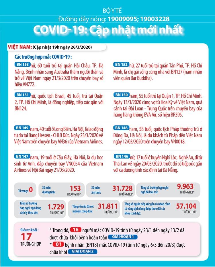 Dịch COVID -19 (sáng 27/3): Việt Nam tăng thêm 5 ca nhiễm nâng tổng sô bệnh nhân lên 153 ảnh 2