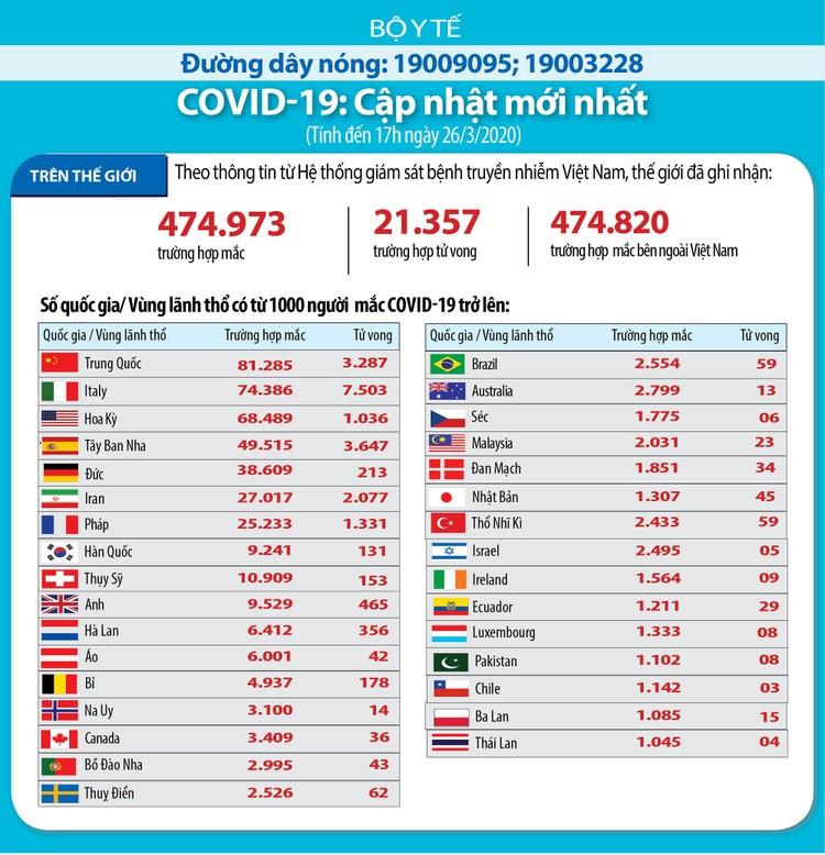 Dịch COVID -19 (sáng 27/3): Việt Nam tăng thêm 5 ca nhiễm nâng tổng sô bệnh nhân lên 153 ảnh 4