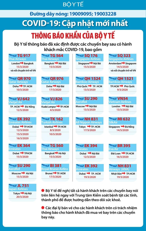 Dịch COVID -19 (sáng 27/3): Việt Nam tăng thêm 5 ca nhiễm nâng tổng sô bệnh nhân lên 153 ảnh 3