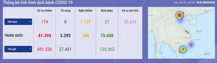 Dịch COVID -19 (chiều tối 28/3): Việt Nam công bố số ca nhiễm lên 174 ảnh 1