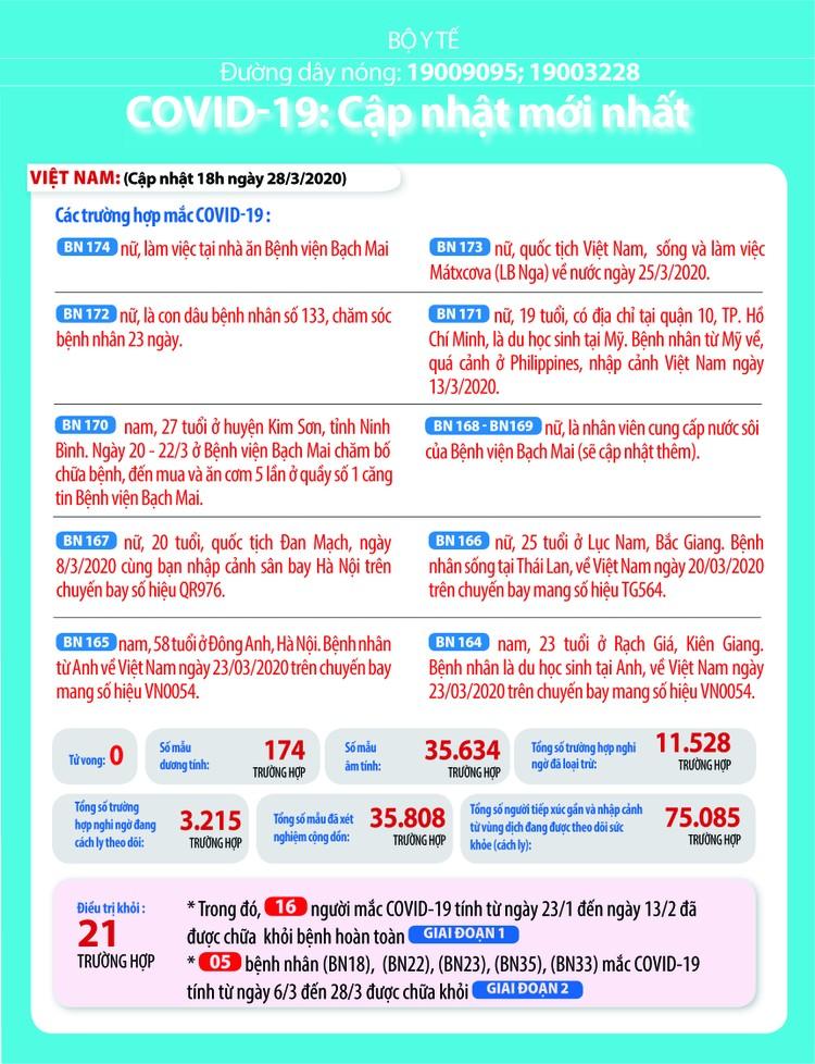 Dịch COVID -19 (chiều tối 28/3): Việt Nam công bố số ca nhiễm lên 174 ảnh 2