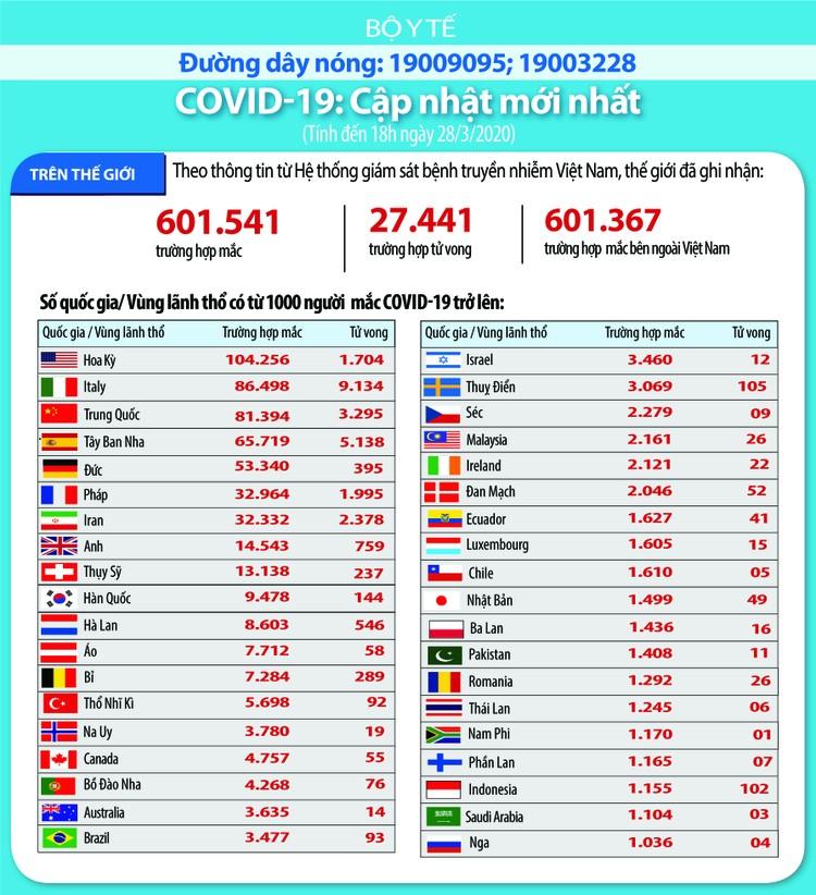 Dịch COVID -19 (chiều tối 28/3): Việt Nam công bố số ca nhiễm lên 174 ảnh 4