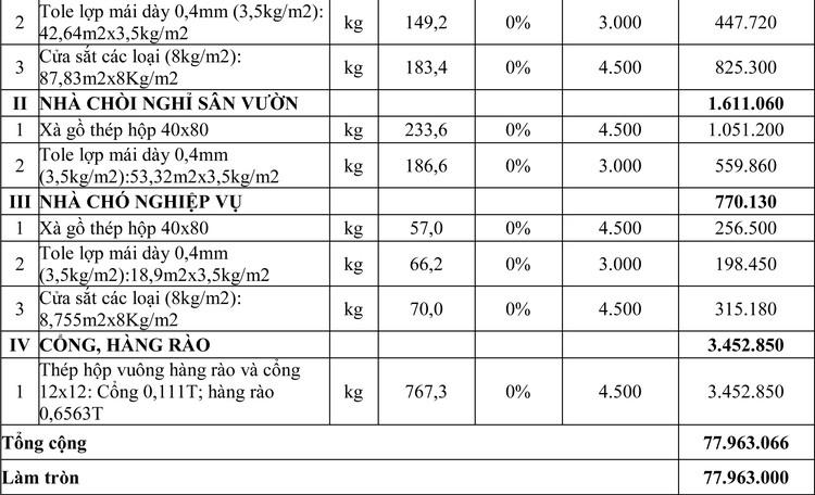Ngày 16/4/2020, đấu giá vật tư thu hồi sau tháo dỡ tại tỉnh An Giang ảnh 3