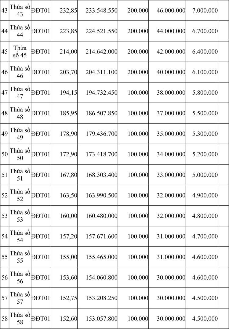 Ngày 16/4/2020, đấu giá quyền sử dụng đất tại huyện Ia H'Drai, tỉnh Kon Tum ảnh 7