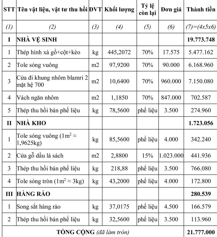 Ngày 16/4/2020, đấu giá vật tư thu hồi sau tháo dỡ tại tỉnh An Giang ảnh 1