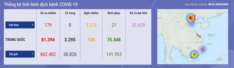 Dịch COVID -19 (sáng 29/3): Việt Nam ghi nhận 179 ca nhiễm ảnh 1