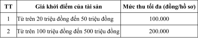 Ngày 17/4/2020, đấu giá hàng hóa tịch thu sung quỹ tại tỉnh Bình Phước ảnh 1