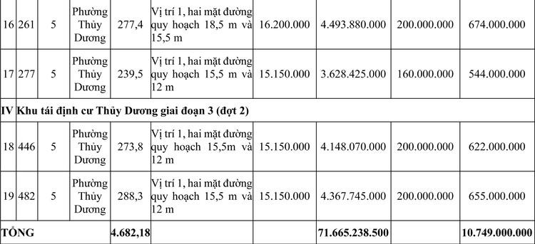 Ngày 17/4/2020, đấu giá quyền sử dụng đất tại thị xã Hương Thủy, tỉnh Thừa Thiên Huế ảnh 3