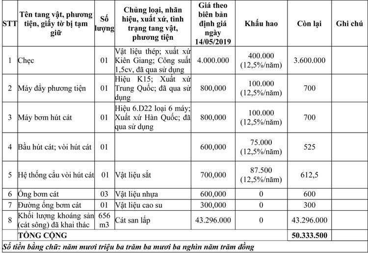 Ngày 13/4/2020, đấu giá tang vật, phương tiện vi phạm hành chính tại tỉnh An Giang ảnh 1