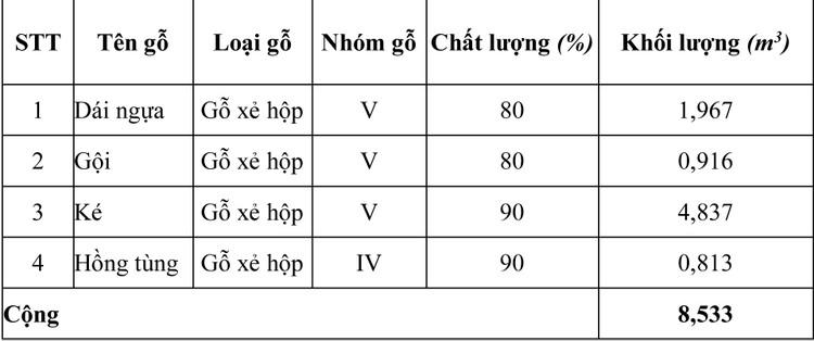 Ngày 8/4/2020, đấu giá 8,533 m3 gỗ xẻ hộp tại tỉnh Quảng Trị ảnh 1