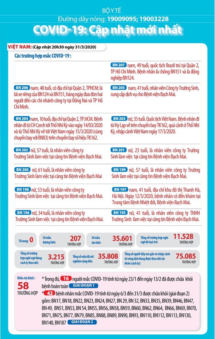 Dịch COVID -19 (sáng 1/4): Việt Nam ghi nhận thêm 5 ca nhiễm mới nâng tổng số lên 212 ảnh 2