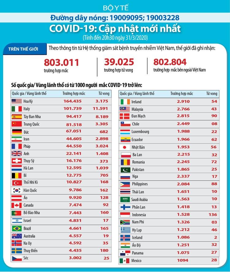 Dịch COVID -19 (sáng 1/4): Việt Nam ghi nhận thêm 5 ca nhiễm mới nâng tổng số lên 212 ảnh 3