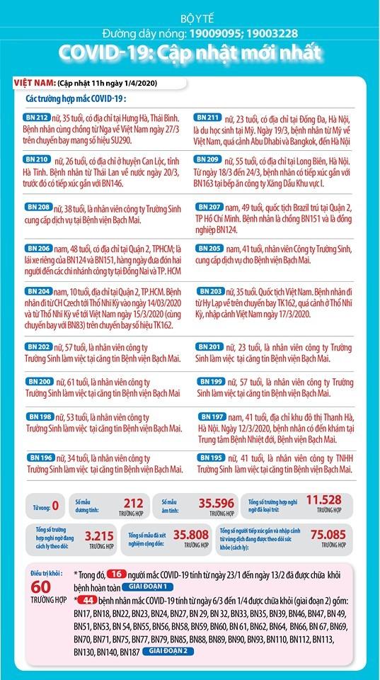 Dịch COVID -19 (chiều 1/4): Thêm 5 ca khỏi bệnh, Việt Nam có 63 ca khỏi bệnh ảnh 1