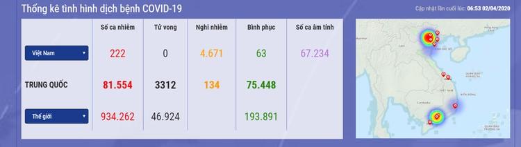 Dịch COVID -19 (sáng 2/4): Việt Nam ghi nhận 222 ca nhiễm và 63 ca khỏi bệnh ảnh 1