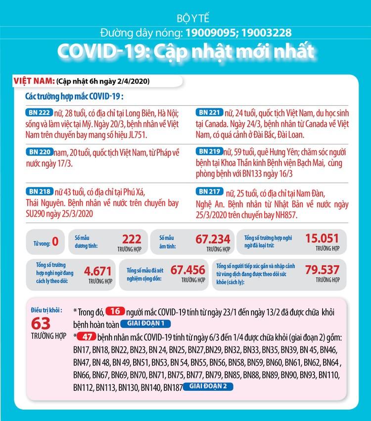 Dịch COVID -19 (sáng 2/4): Việt Nam ghi nhận 222 ca nhiễm và 63 ca khỏi bệnh ảnh 2