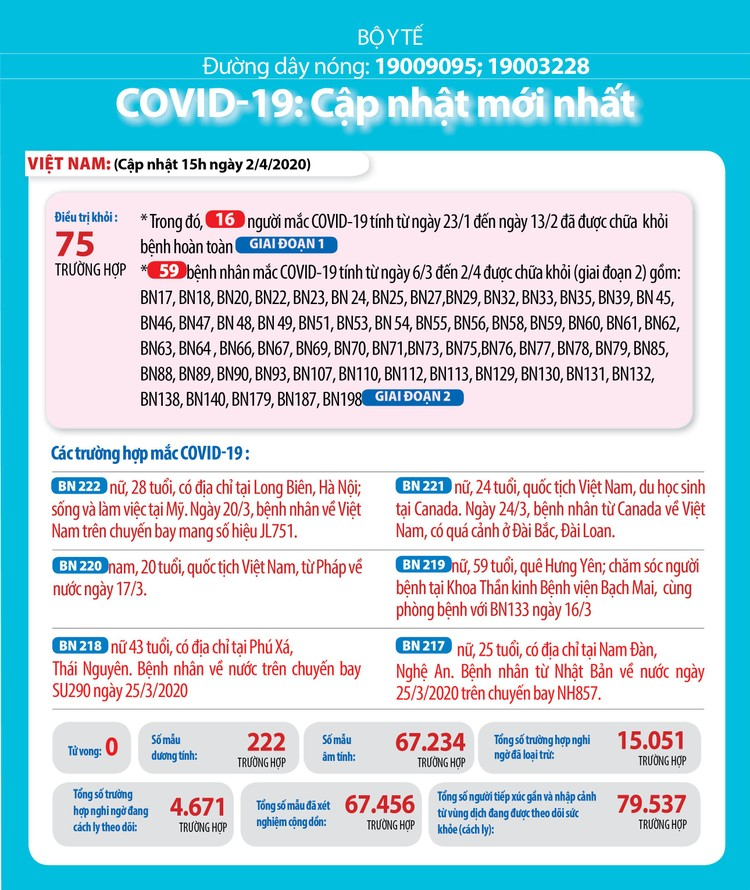 Ngày 2/4: 12 bệnh nhân COVID-19 khỏi bệnh, Việt Nam đã chữa khỏi 75 ca ảnh 1