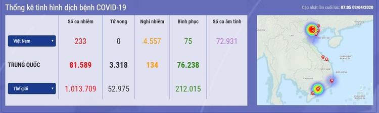 Dịch COVID -19 (sáng 3/4): Việt Nam thêm 1 nhân viên Công ty Trường Sinh nhiễm bệnh nâng tổng số ca lên 233 ảnh 1