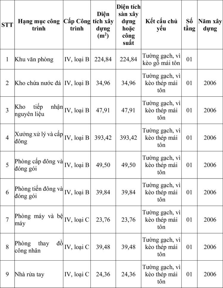 Ngày 27/4/2020, đấu giá Công trình Nhà xưởng chế biến thủy sản Đông Hải tại tỉnh Ninh Thuận ảnh 1