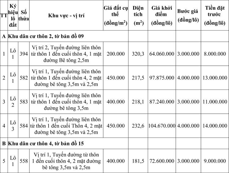 Ngày 7/5/2020, đấu giá quyền sử dụng đất tại huyện Quảng Điền, tỉnh Thừa Thiên Huế ảnh 1