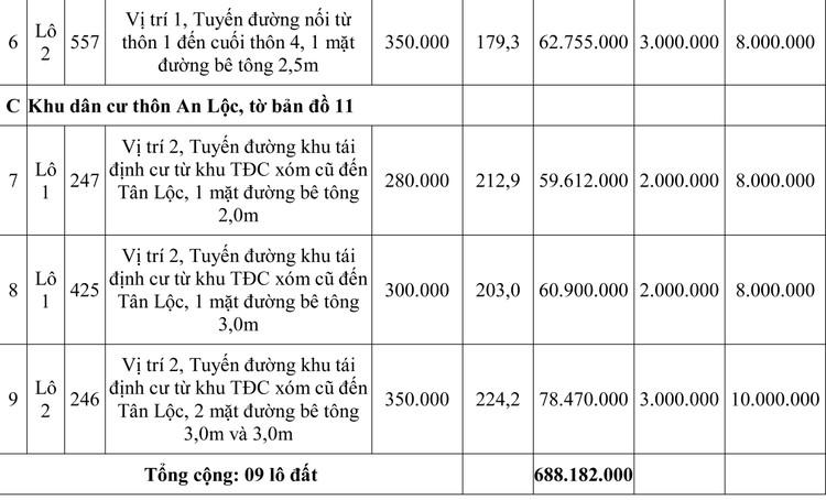 Ngày 7/5/2020, đấu giá quyền sử dụng đất tại huyện Quảng Điền, tỉnh Thừa Thiên Huế ảnh 2