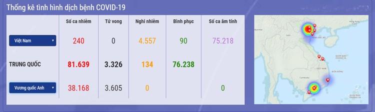 Dịch COVID -19 (sáng 5/4):Việt Nam ghi nhận 240 trường hợp nhiễm ảnh 1