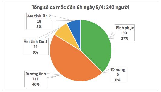 Dịch COVID -19 (sáng 5/4):Việt Nam ghi nhận 240 trường hợp nhiễm ảnh 2