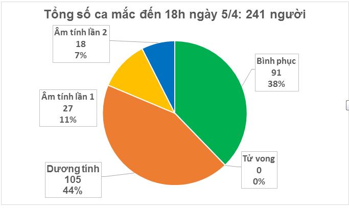 Dịch COVID -19 (sáng 6/4): Hai buổi sáng liên tiếp, Việt Nam không ghi nhận ca nhiêm mới ảnh 3