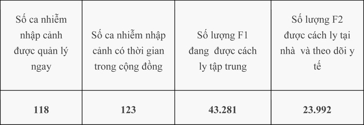 Việt Nam đứng thứ 97 quốc gia có người mắc COVID-19 ảnh 1