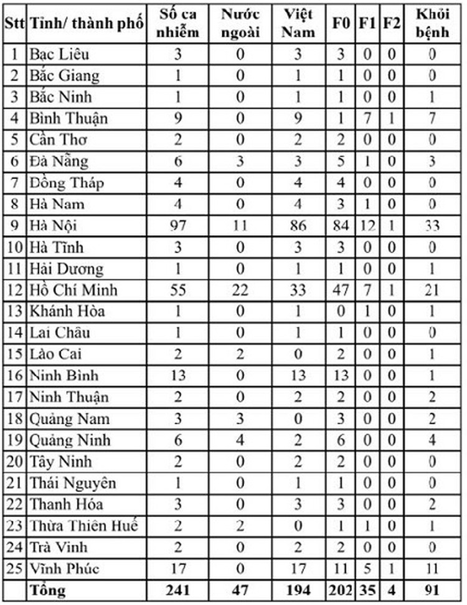 Việt Nam đứng thứ 97 quốc gia có người mắc COVID-19 ảnh 2