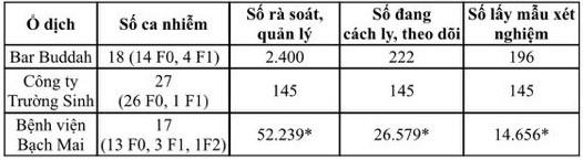 Việt Nam đứng thứ 97 quốc gia có người mắc COVID-19 ảnh 3