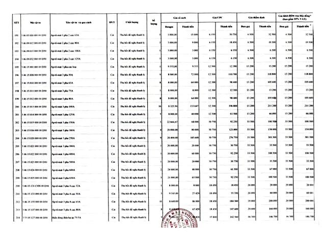 Ngày 22/4/2020, đấu giá lô vật tư thiết bị và công tơ thanh lý tại tỉnh Gia Lai ảnh 9