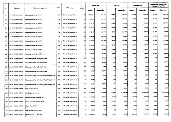 Ngày 22/4/2020, đấu giá lô vật tư thiết bị và công tơ thanh lý tại tỉnh Gia Lai ảnh 10