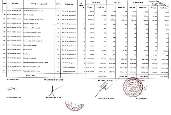 Ngày 22/4/2020, đấu giá lô vật tư thiết bị và công tơ thanh lý tại tỉnh Gia Lai ảnh 11