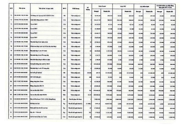 Ngày 22/4/2020, đấu giá lô vật tư thiết bị và công tơ thanh lý tại tỉnh Gia Lai ảnh 4