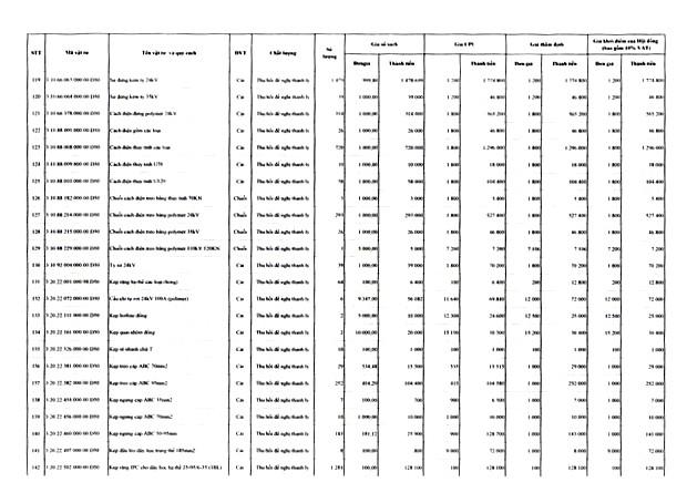 Ngày 22/4/2020, đấu giá lô vật tư thiết bị và công tơ thanh lý tại tỉnh Gia Lai ảnh 6