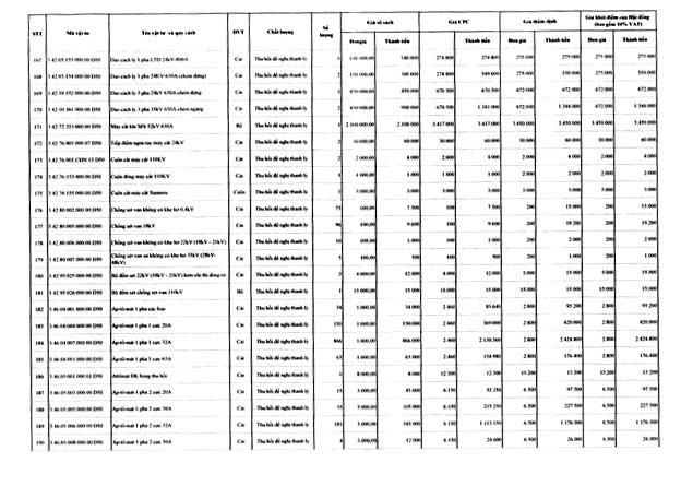 Ngày 22/4/2020, đấu giá lô vật tư thiết bị và công tơ thanh lý tại tỉnh Gia Lai ảnh 7