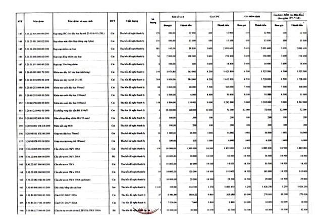 Ngày 22/4/2020, đấu giá lô vật tư thiết bị và công tơ thanh lý tại tỉnh Gia Lai ảnh 8