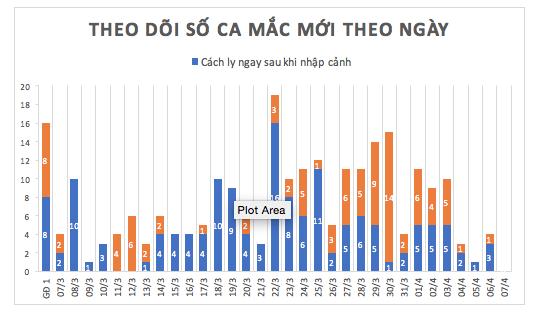 Dịch COVID -19 (sáng 7/4): Ba buổi sáng liên tiếp, Việt Nam không ghi nhận ca nhiễm mới ảnh 3