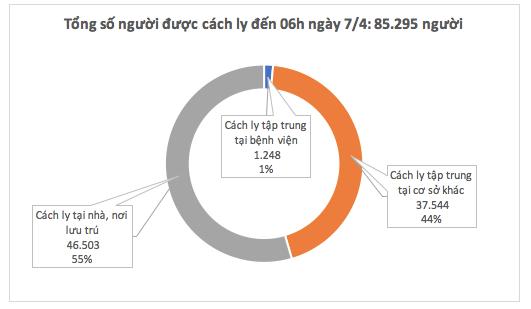 Dịch COVID -19 (sáng 7/4): Ba buổi sáng liên tiếp, Việt Nam không ghi nhận ca nhiễm mới ảnh 4