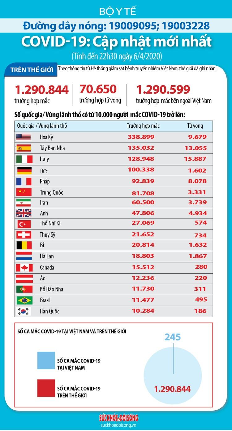 Dịch COVID -19 (sáng 7/4): Ba buổi sáng liên tiếp, Việt Nam không ghi nhận ca nhiễm mới ảnh 6